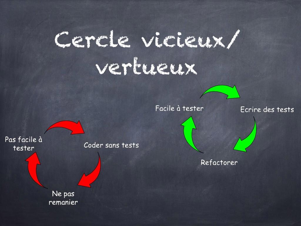 Cercle vicieux/ vertueux
