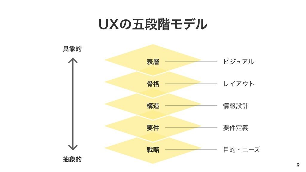 9 UXの五段階モデル 具象的 表層 要件 戦略 構造 骨格 ビジュアル 要件定義 目的・ニー...