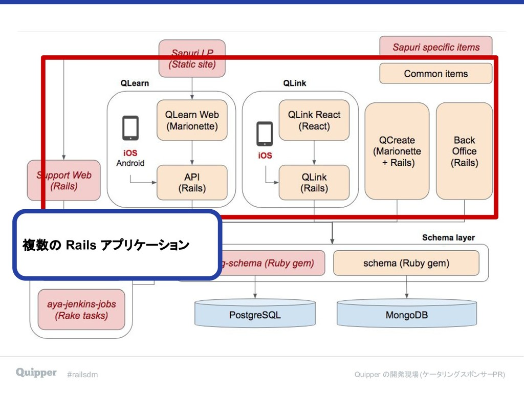 #railsdm Quipper の開発現場 (ケータリングスポンサー PR) 複数の Rai...