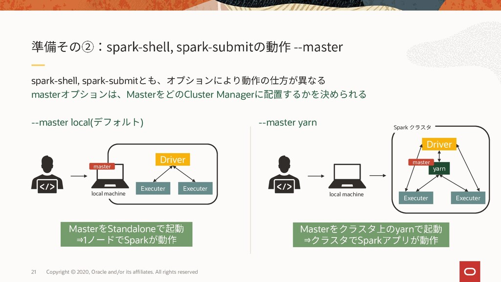 spark-shell, spark-submit master Master Cluster...