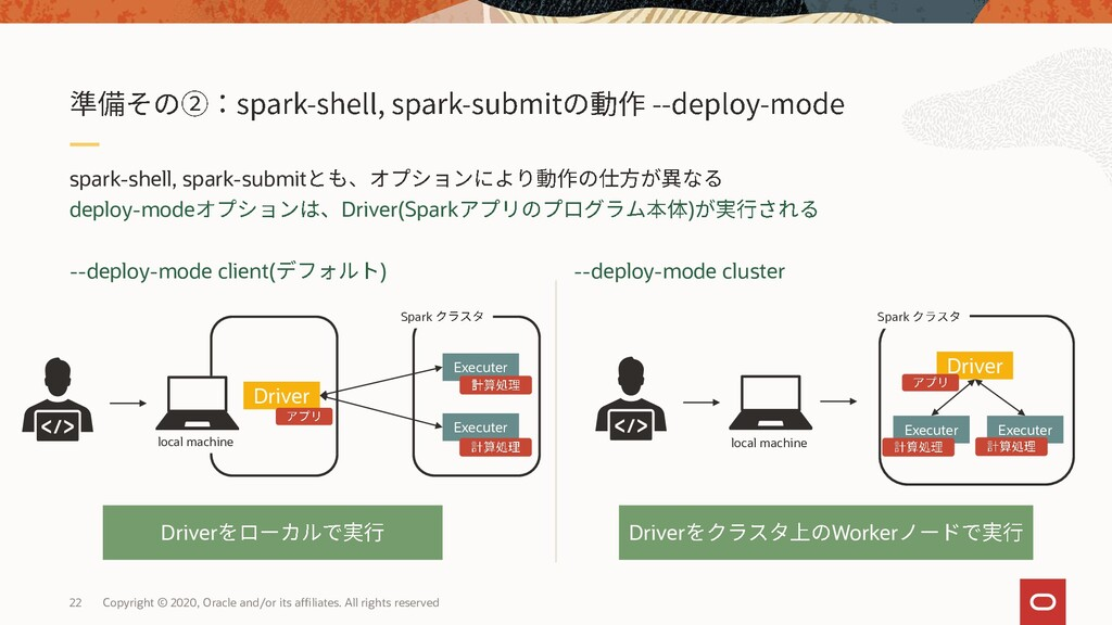 spark-shell, spark-submit deploy-mode Driver(Sp...