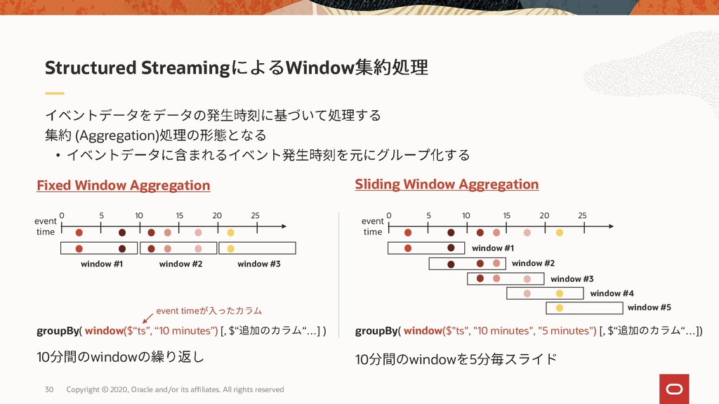 30 (Aggregation) • Structured Streaming Window ...