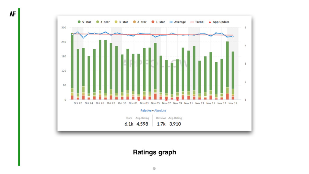 9 Ratings graph