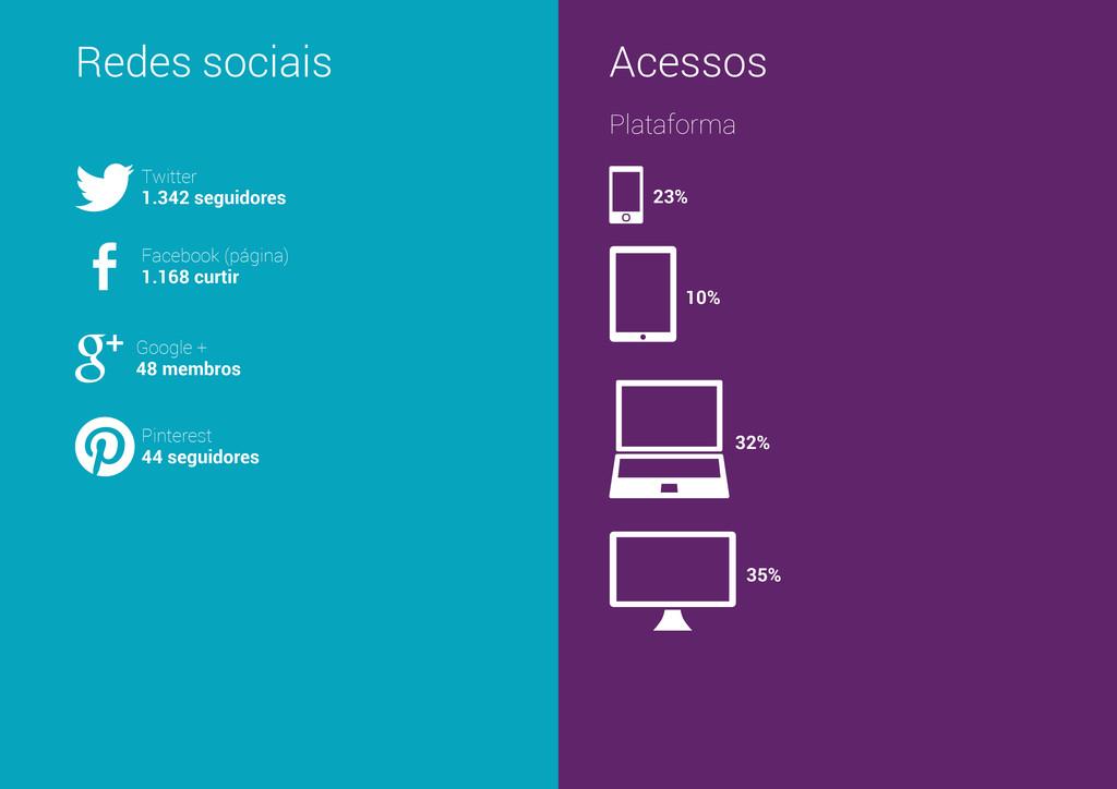 Redes sociais Acessos Plataforma Twitter 1.342 ...