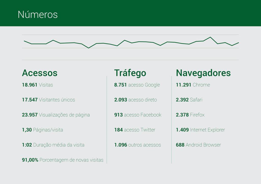 Números 18.961 Visitas 8.751 acesso Google 11.2...