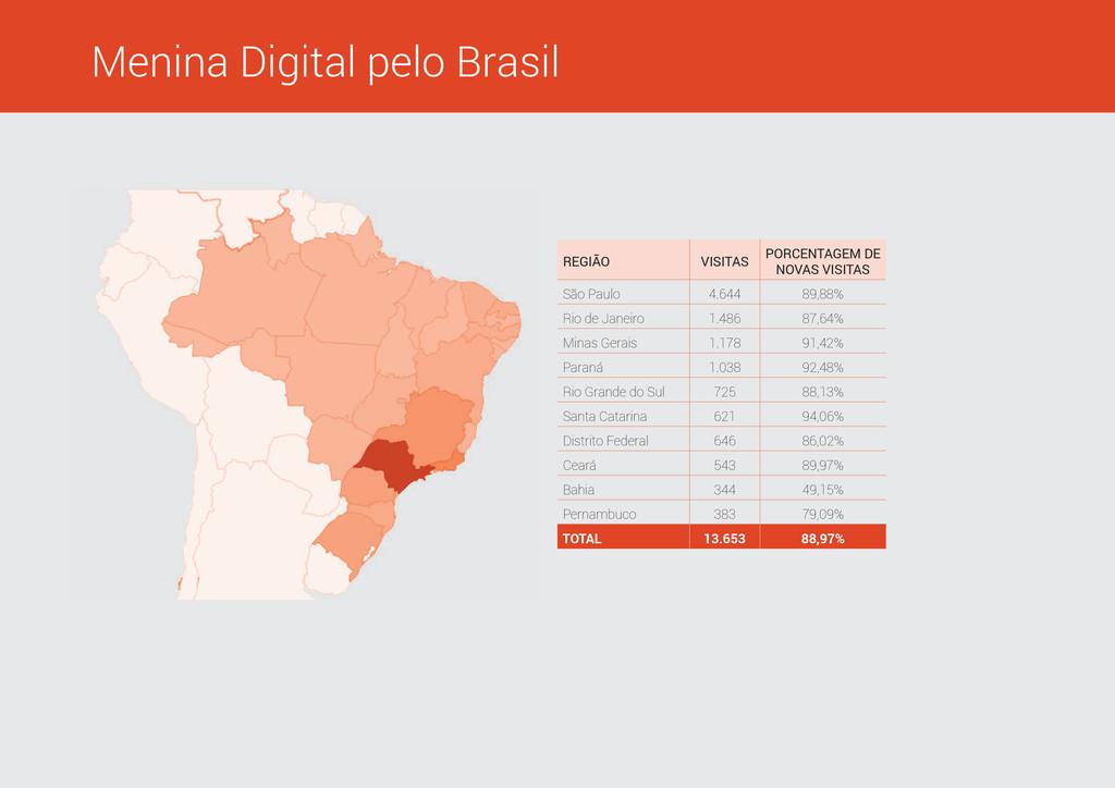 Menina Digital pelo Brasil REGIÃO VISITAS PORCE...