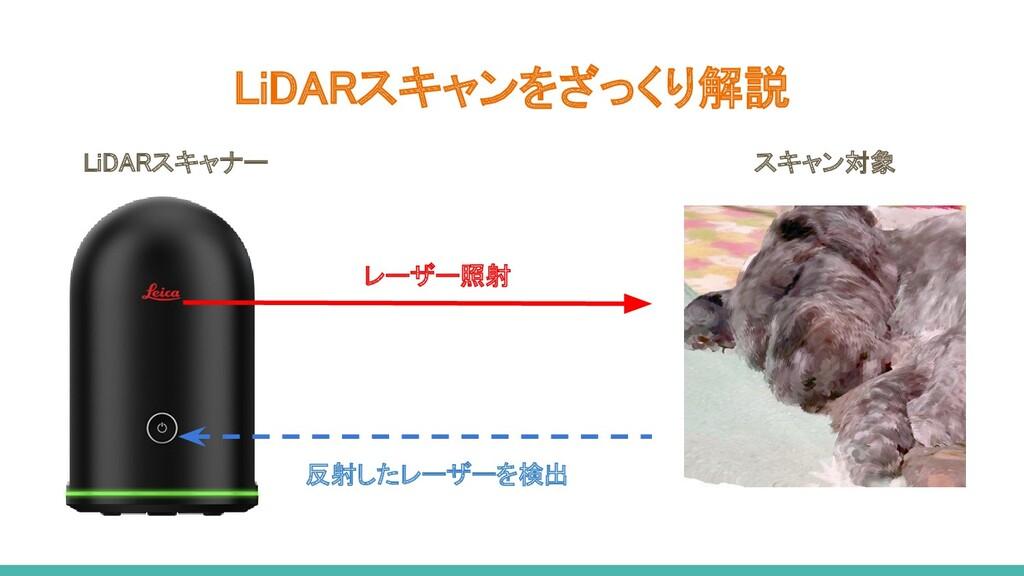 レーザー照射 反射したレーザーを検出 LiDARスキャナー スキャン対象 LiDARス...