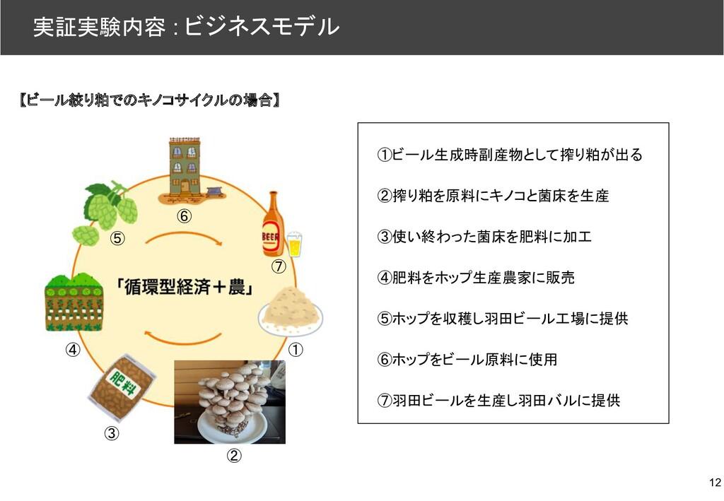 12 ①ビール生成時副産物として搾り粕が出る ②搾り粕を原料にキノコと菌床を生産 ③使い終わっ...