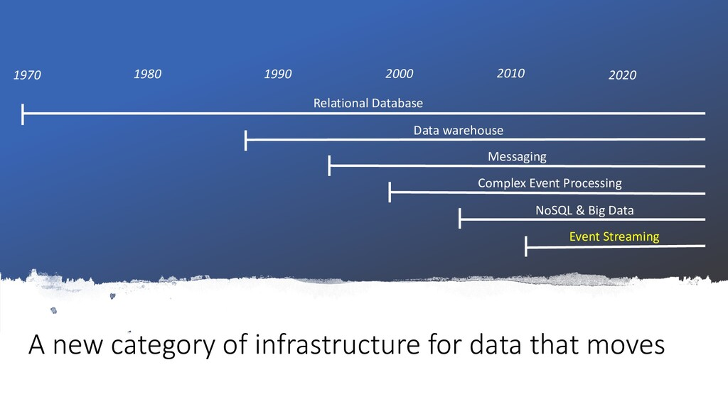 A new category of infrastructure for data that ...