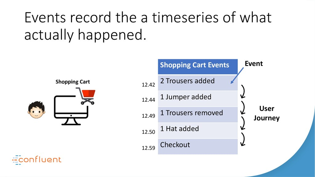 Events record the a timeseries of what actually...