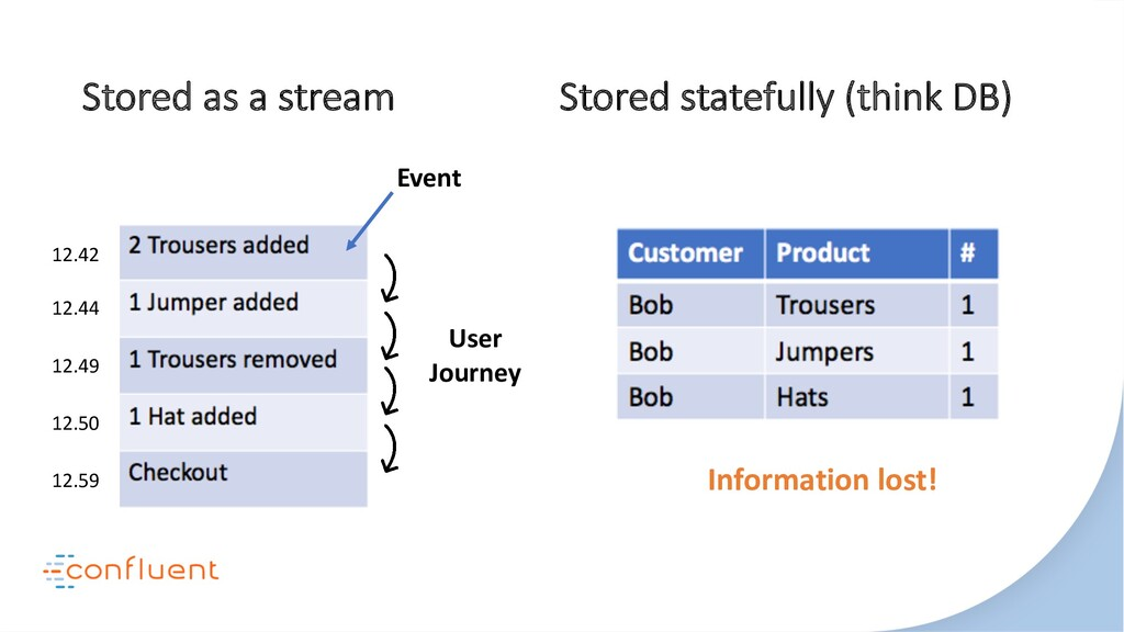 Stored as a stream Stored statefully (think DB)...