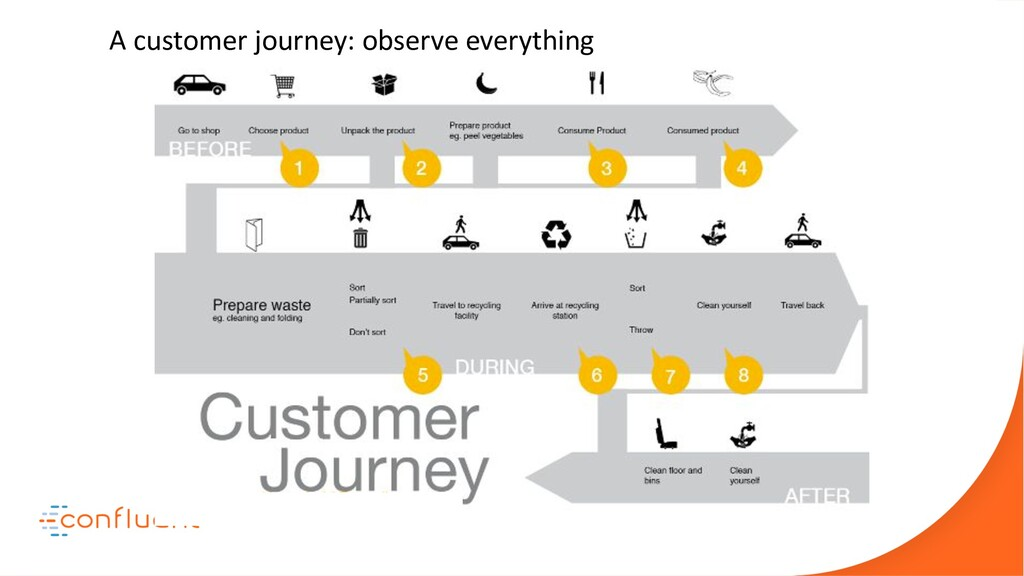 A customer journey: observe everything