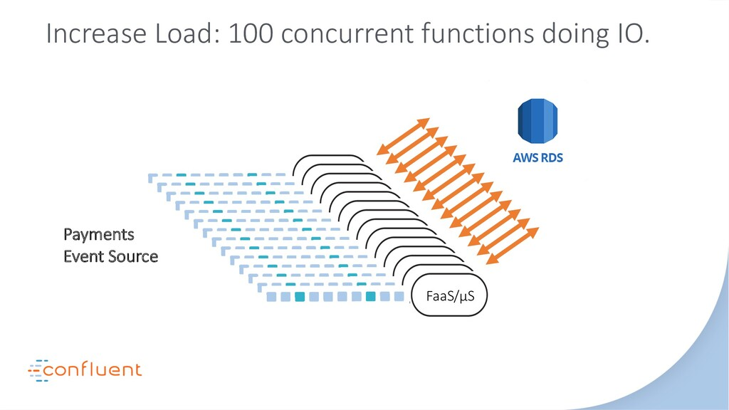 Payments Event Source Increase Load: 100 concur...