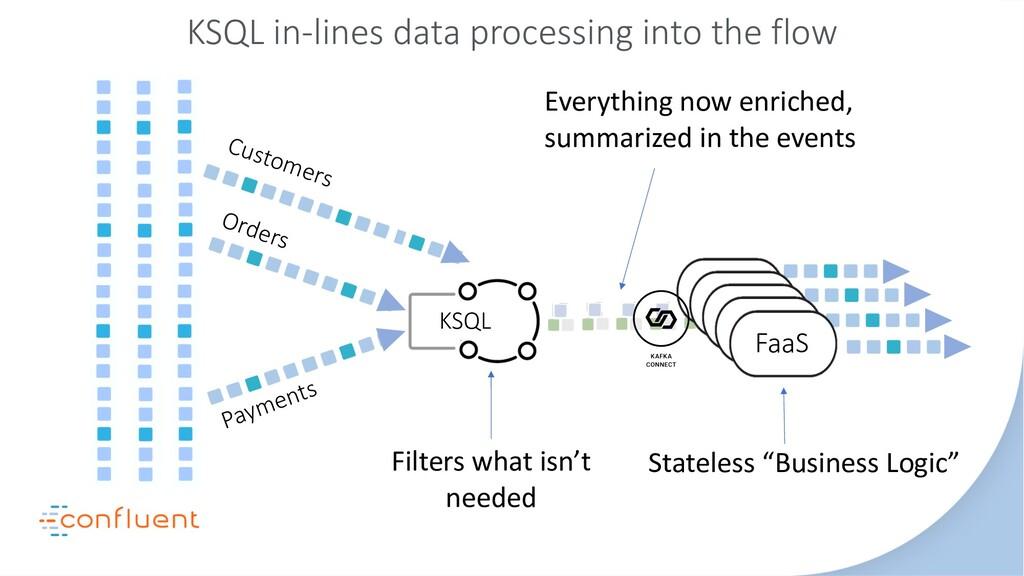 FaaS FaaS FaaS KSQL KSQL in-lines data processi...