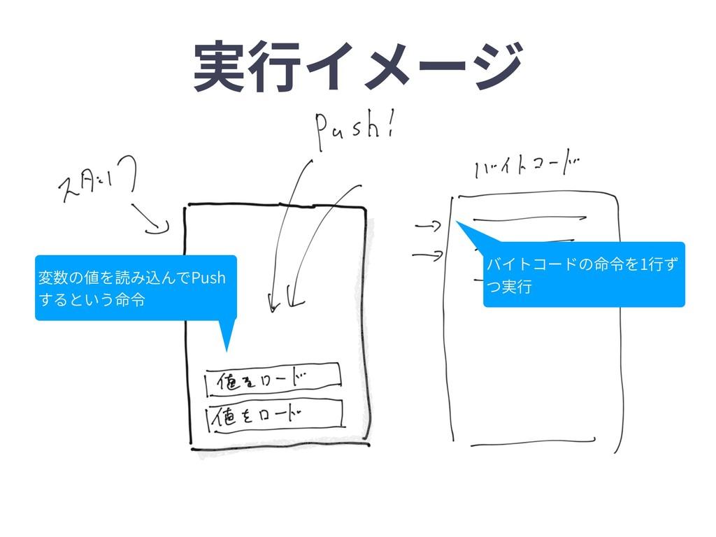 実⾏イメージ バイトコードの命令を1⾏ず つ実⾏ 変数の値を読み込んでPush するという命令