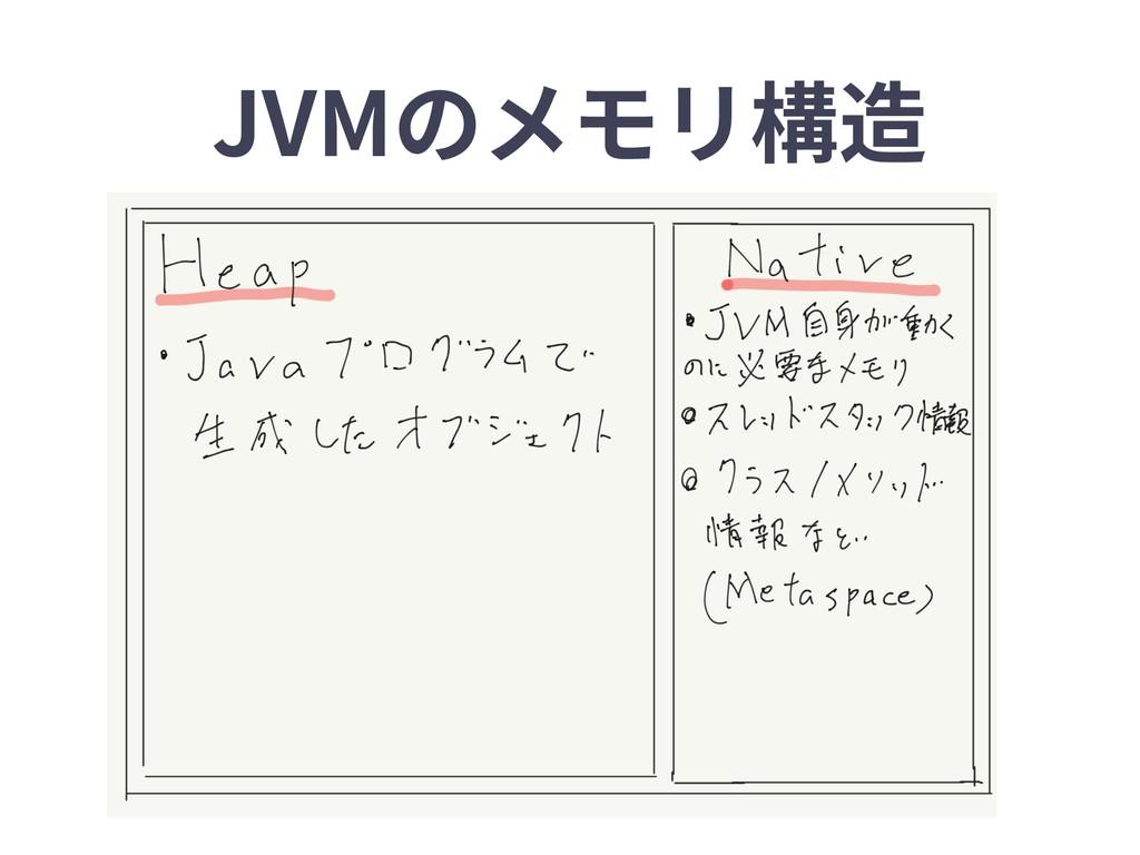 JVMのメモリ構造