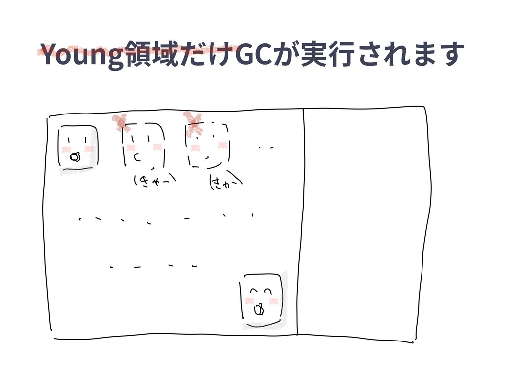 Young領域だけGCが実⾏されます
