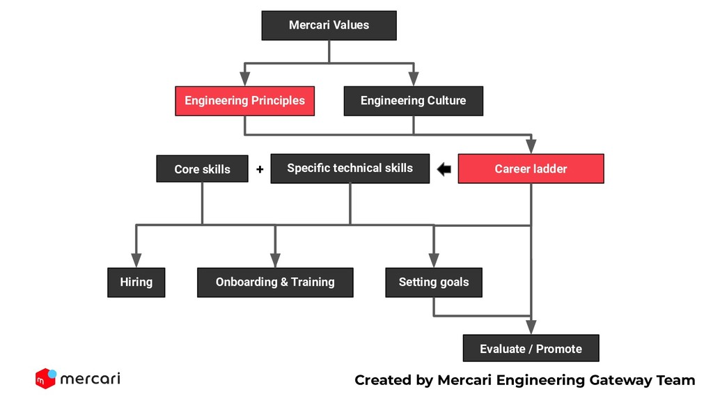 Engineering Culture Engineering Principles Hiri...