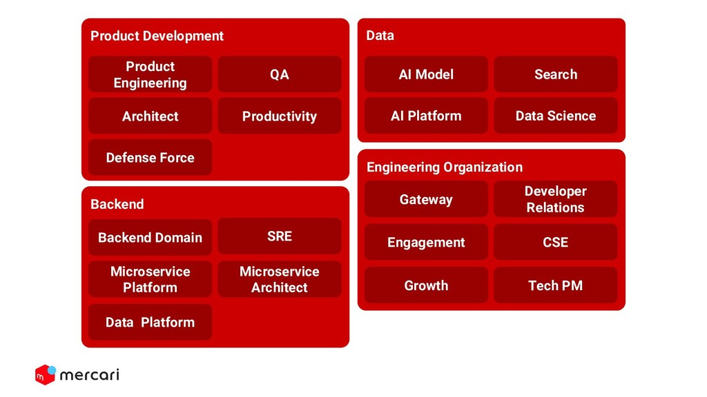 Data AI Model AI Platform Search Data Science B...