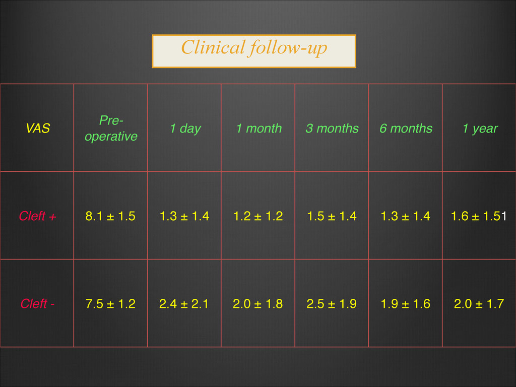 Clinical follow-up VAS Pre- operative 1 day 1 m...