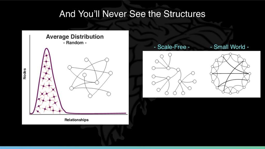 Nodes Relationships Average Distribution - Ran...