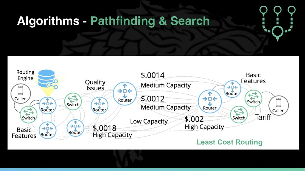 Algorithms - Pathfinding & Search Least Cost Ro...