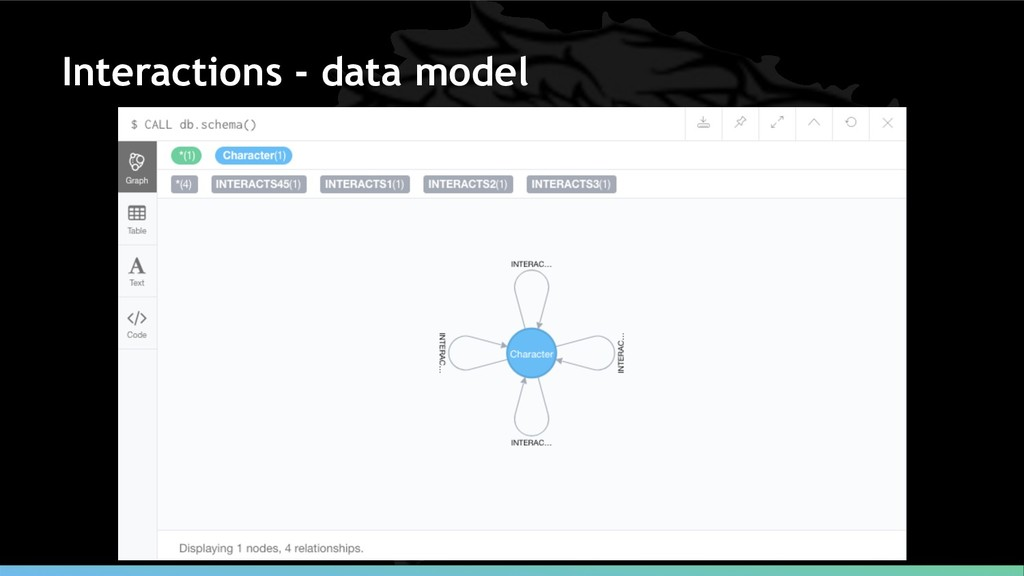 Interactions - data model