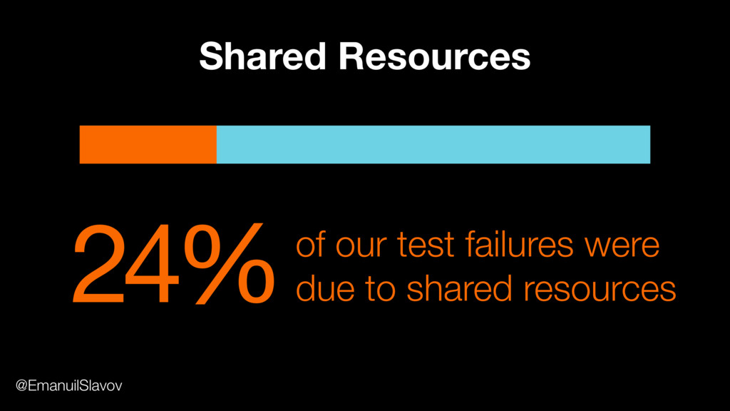 24%of our test failures were due to shared reso...