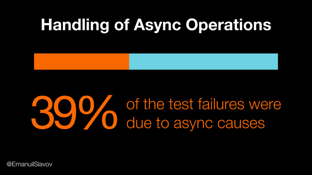 39%of the test failures were due to async cause...