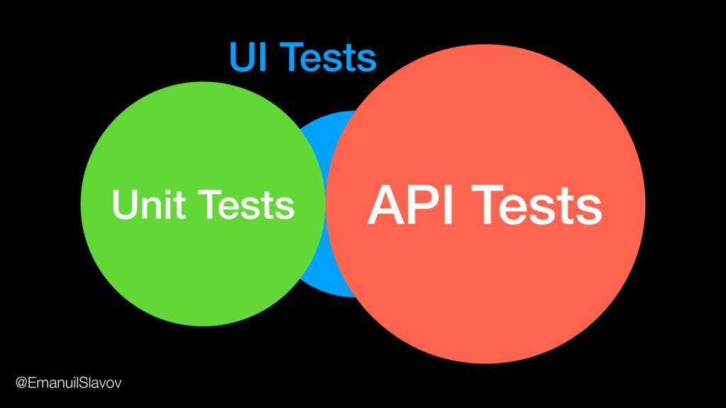 UI Tests Unit Tests API Tests UI Tests @Emanuil...