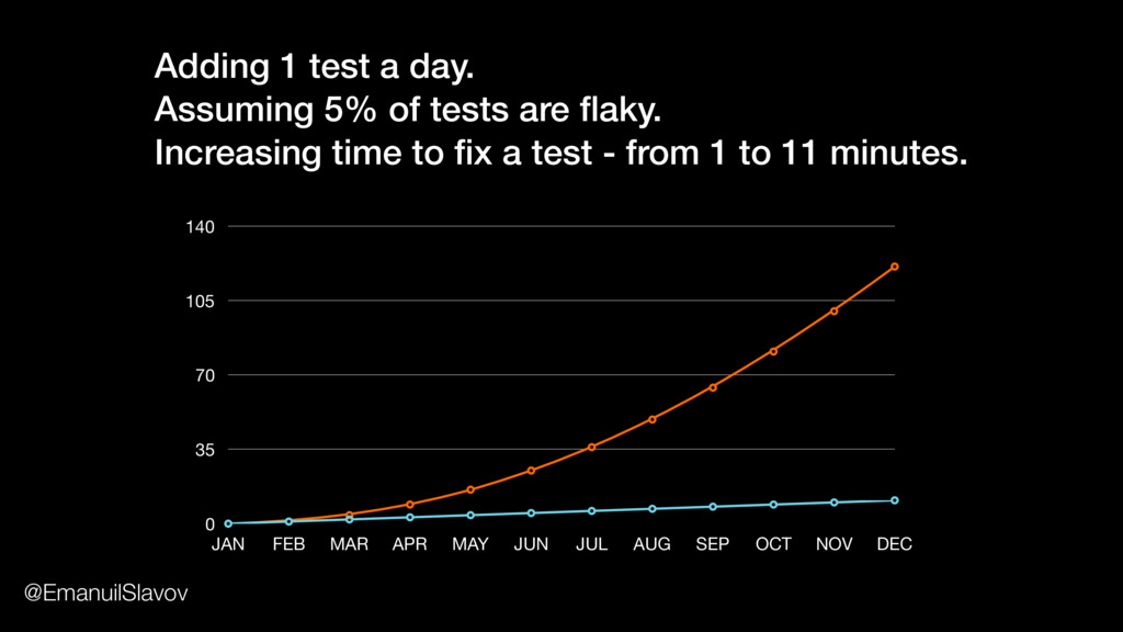 Adding 1 test a day. Assuming 5% of tests are fl...