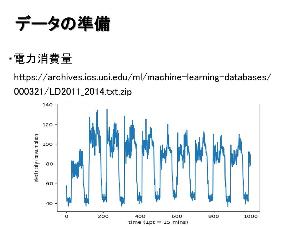 ・電力消費量 https://archives.ics.uci.edu/ml/machine-...