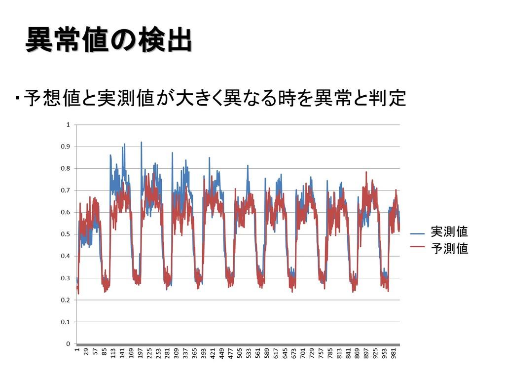 ・予想値と実測値が大きく異なる時を異常と判定 異常値の検出 実測値 予測値
