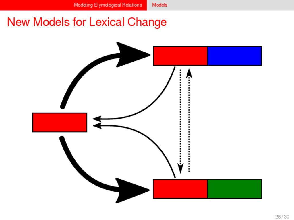Modeling Etymological Relations Models New Mode...