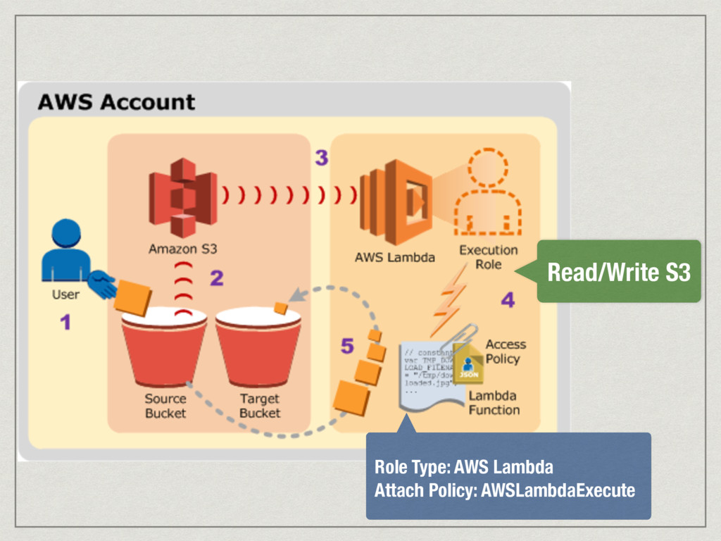 Read/Write S3 Role Type: AWS Lambda Attach Poli...