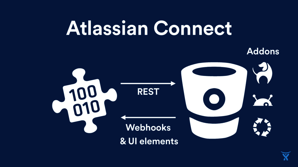 Atlassian Connect REST Webhooks & UI elements A...