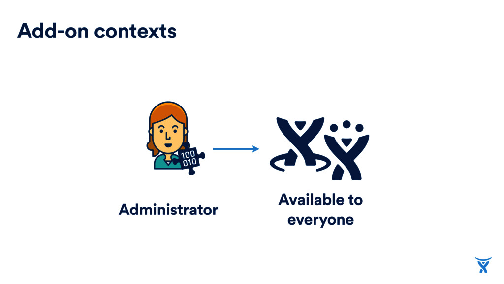 Add-on contexts Administrator Available to ever...