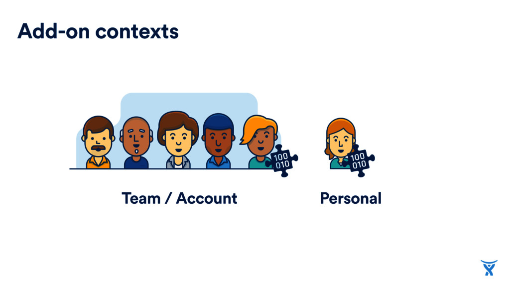 Add-on contexts Personal Team / Account