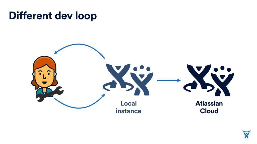 Different dev loop Local instance Atlassian Clo...