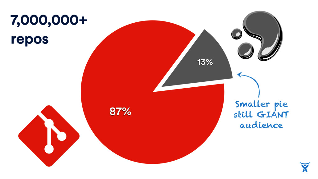 87% 13% Smaller pie still GIANT audience 7,000,...