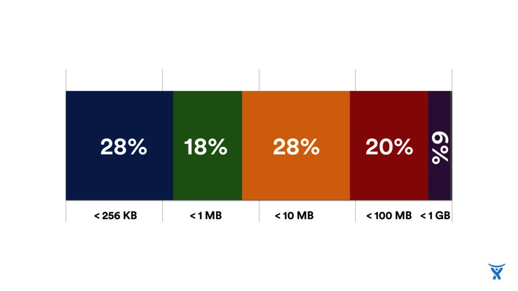 < 256 KB < 1 MB < 10 MB < 100 MB < 1 GB 28% 18%...