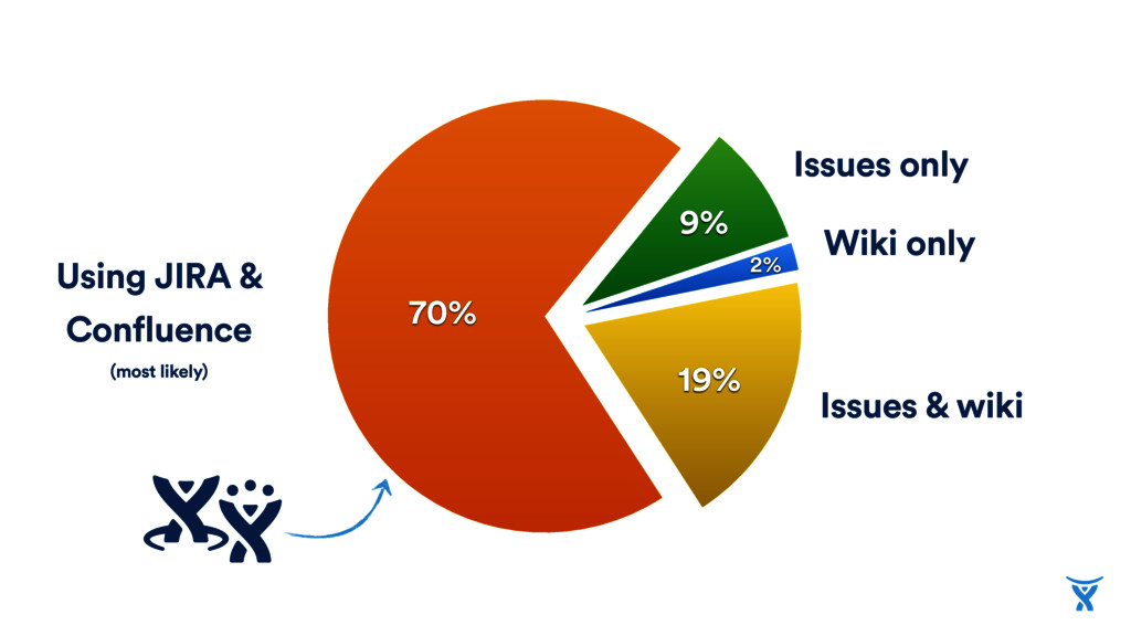 70% 19% 2% 9% Issues only Wiki only Issues & wi...