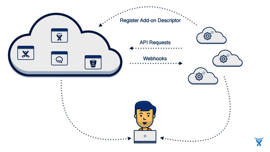 Register Add-on Descriptor API Requests Webhooks