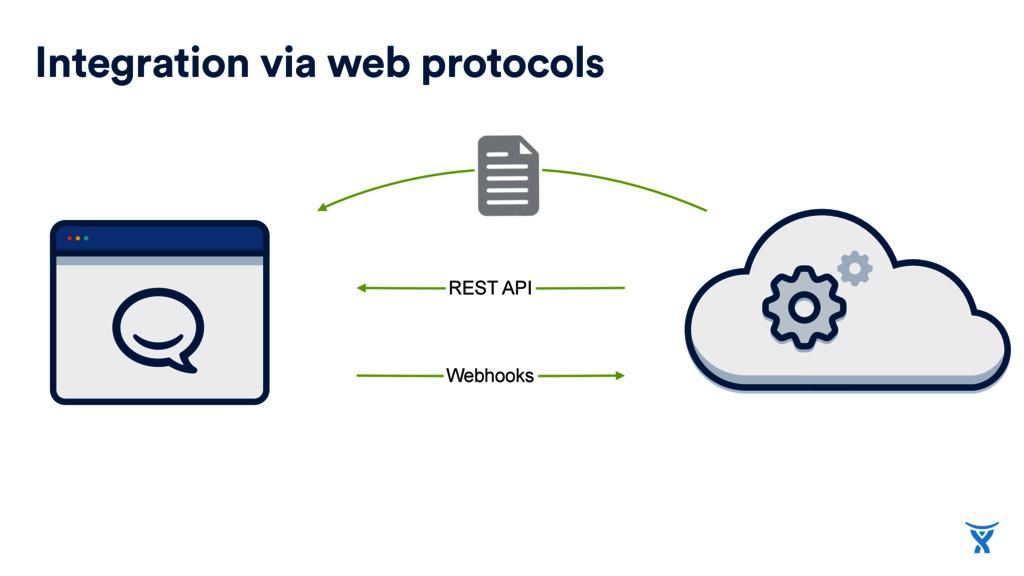 Integration via web protocols REST API Webhooks