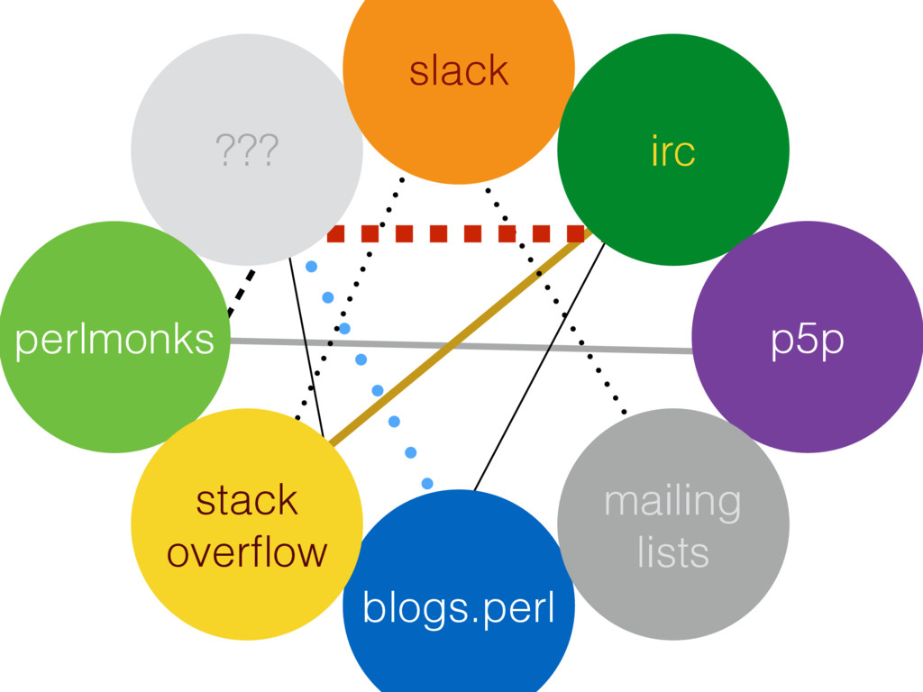 ??? slack perlmonks blogs.perl stack overflow ir...