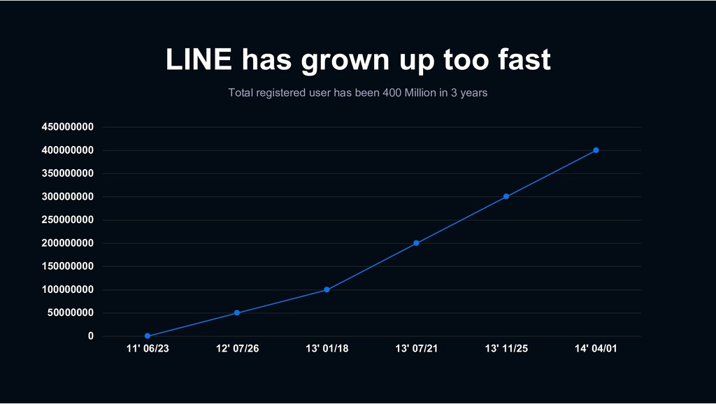 LINE has grown up too fast Total registered use...