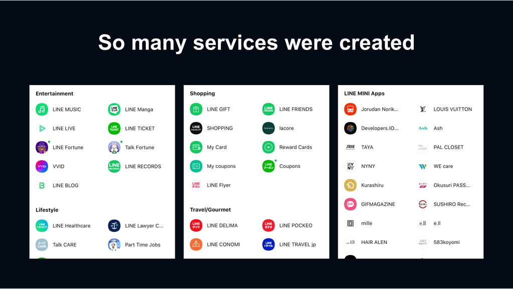 So many services were created