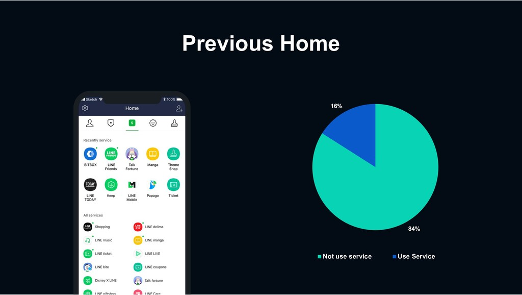 Previous Home 84% 16% Not use service Use Servi...