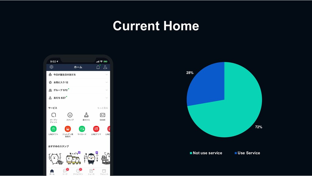Current Home 72% 28% Not use service Use Service