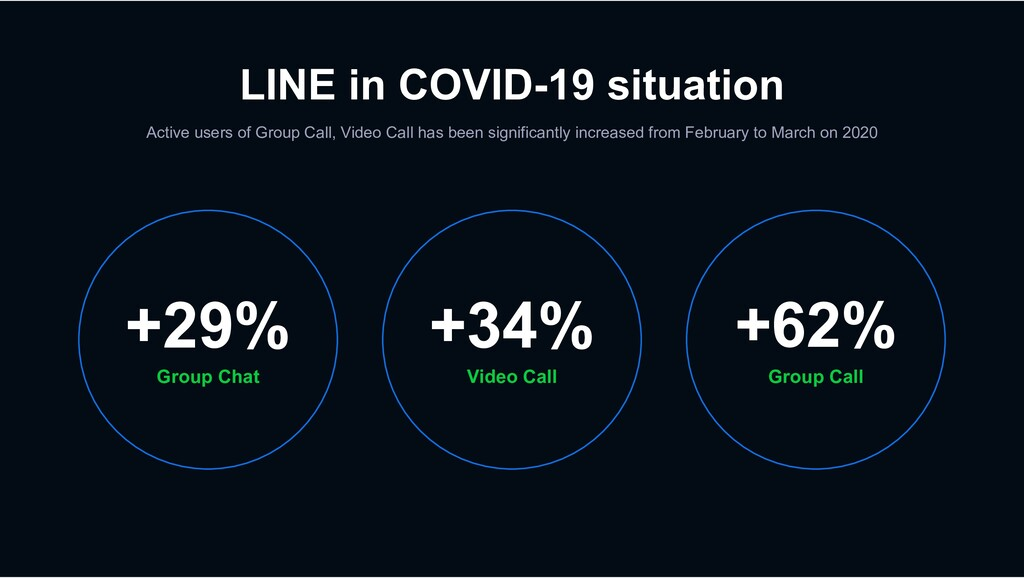LINE in COVID-19 situation Active users of Grou...